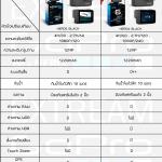 เปรียบเทียบ GoPro 6 กับ GoPro 5