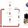 การประยุกต์ใช้การใช้งานโซล่าเซลล์กับชุดรดน้ำอัตโนมัต(สำหรับพื่นที่มีประปาไม่มีไฟฟ้า)